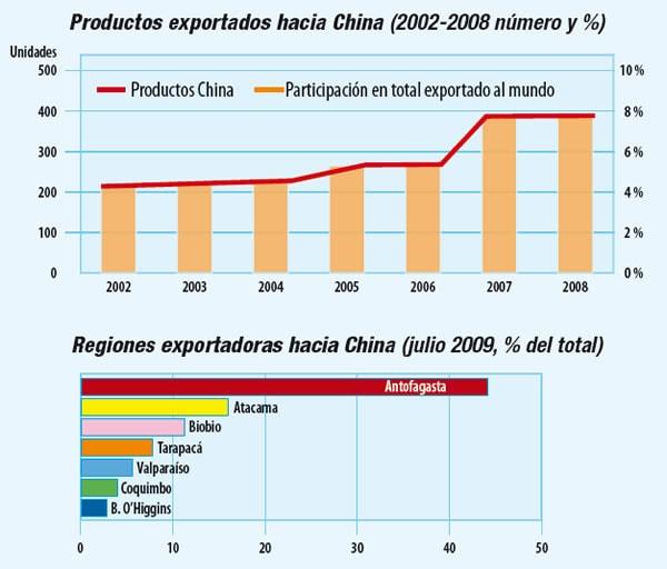 Tratados de libre comercio entre Chile y China
