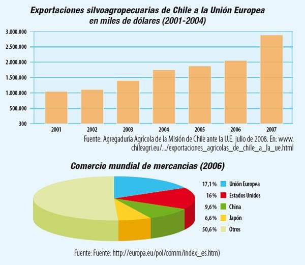 Tratados de libre comercio entre Chile y la Unión Europea
